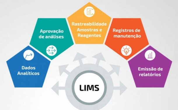 LIMS – Laboratory Information Management System