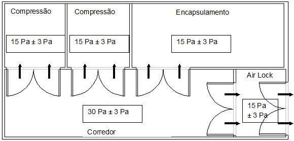 Exemplo de projeto com informações das pressões diferenciais. (Fonte WHO TRS 937/2006)