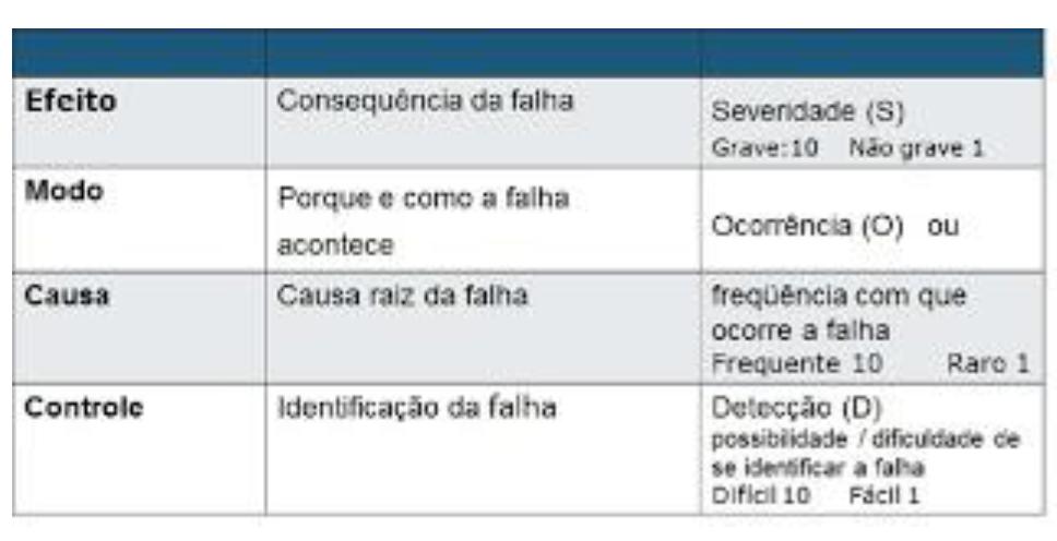 figura3_graduacao_fmea