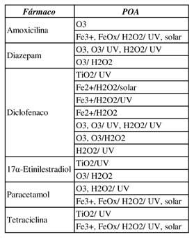 Processos oxidativos avançados aplicados à degradação de fármacos