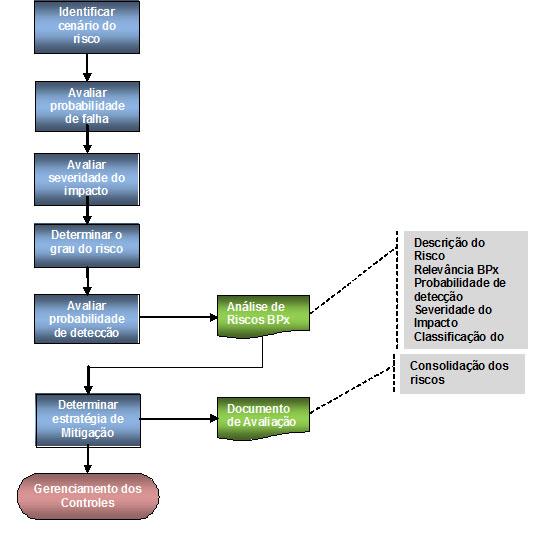 Fonte: Guia Validação de Sistemas Computadorizados ANVISA