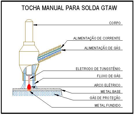 tocha manual