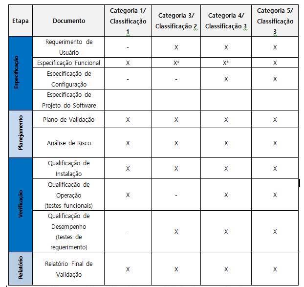 *Para o GAMP para as categoria 3 e 4 é responsabilidade do fornecedor do software. A existência do documento pode ser verificada durante uma auditoria de fornecedor.