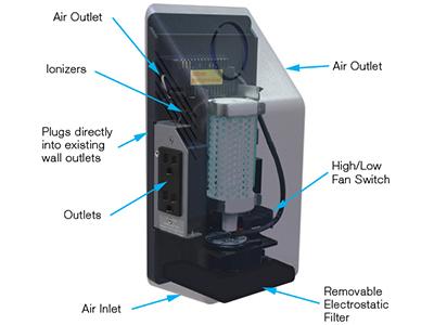 Novo sistema de purificação de ar portátil PIP MAX com ionização bipolar